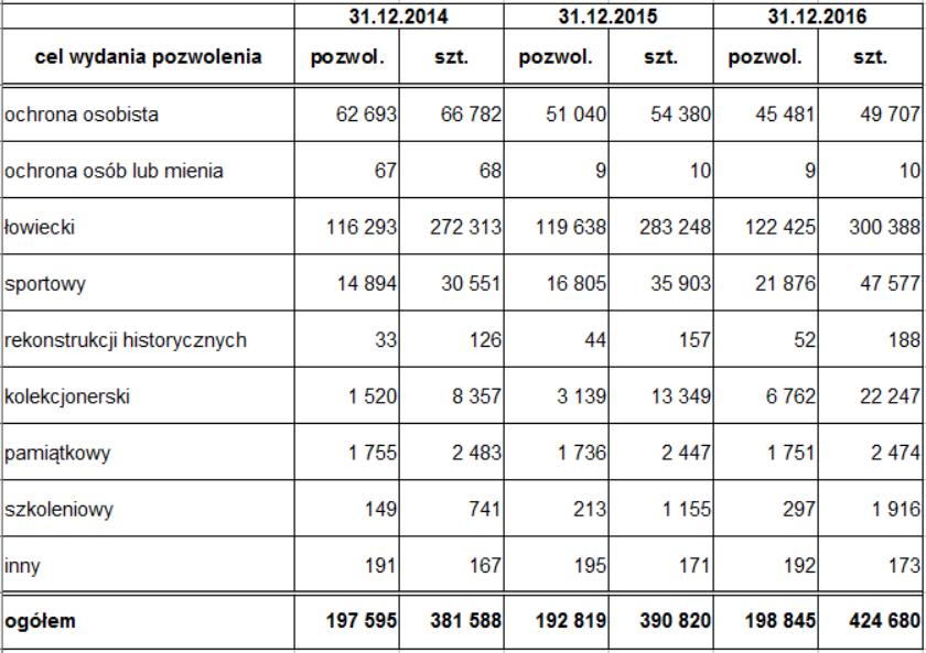 GORĄCY TEMAT: Statystyka pozwoleń na broń, lata 2014–2016
